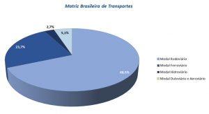 matriz-brasileira-transportes